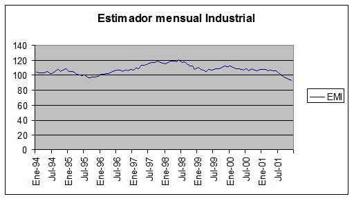 estimador mensual industrial