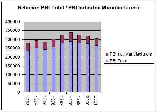 PBI Total vs PBI industria manufacturera