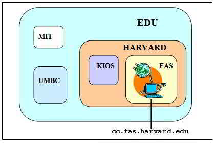 sistema de dominios en internet