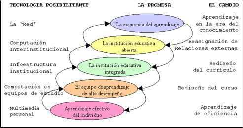 transformación de la educación digital