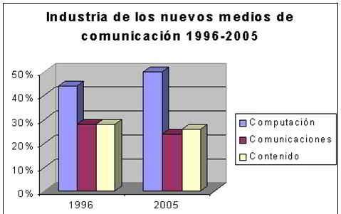 Comparación de la producción de los medios de comunicación 1996-2005