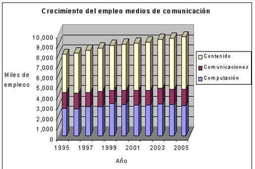 Crecimiento de empleo en medios de comunicación 1995-2005