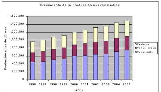 Crecimiento de la producción: Industria de los medios de comunicación 1996-2005