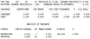 Satisfacción y participación, variables correlacionadas.