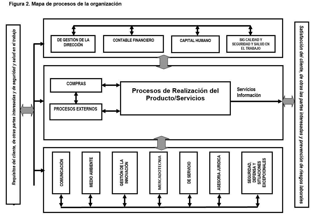 Mapa de procesos de la organización
