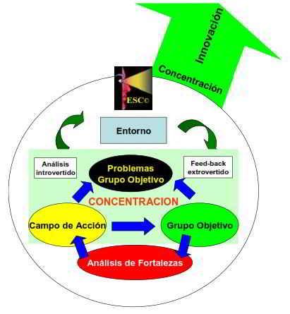 Las ocho razones centrales que explican la superioridad de la Estrategia de Sentidos Concentrados, ESC