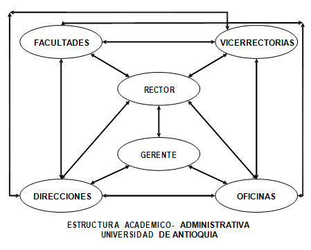 Control interno: una mirada académico administrativa para la Universidad de Antioquia