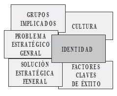 El constructo y dimensiones de la dirección estratégica