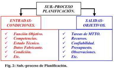 El proceso de planificación y programación del mantenimiento. Definición del qué hacer, cómo hacerlo y con qué.