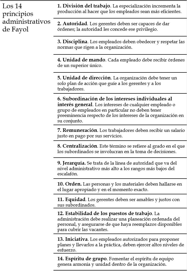 14 principios de la administración. Henri Fayol
