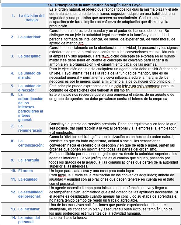 14 principios de la Administración expuestos por Henri Fayol