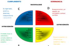 Selección de personal: sistema DISC y los estilos de comportamiento