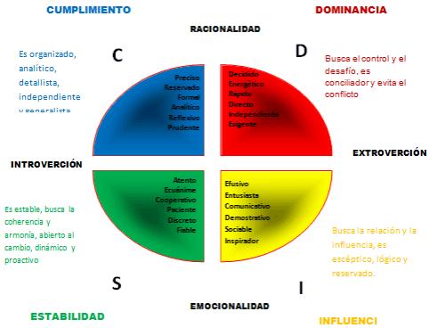 Selección de personal - Sistema DISC