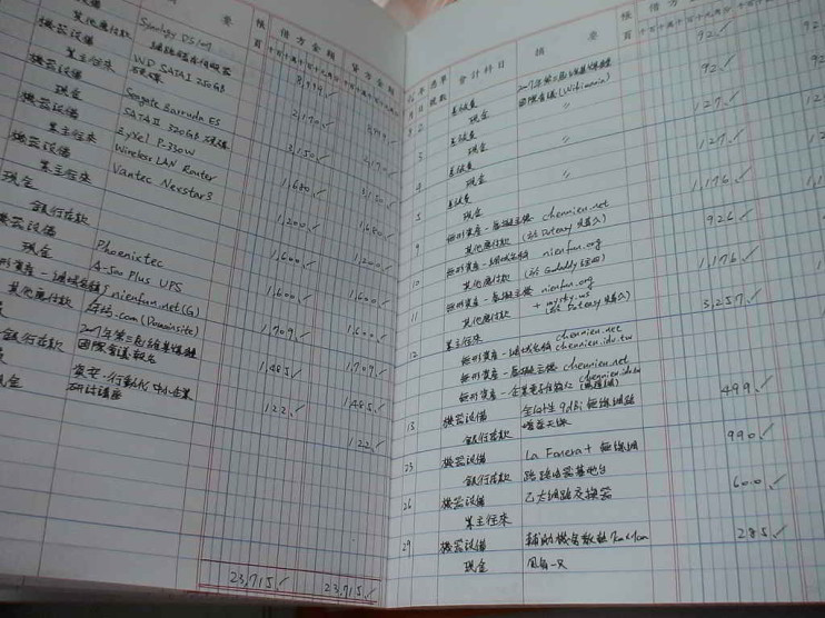 Clases de cuentas en el ejercicio de la contabilidad