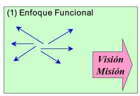 Alineamiento estratégico en las organizaciones
