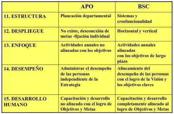 Moviendo la frontera de la estrategia- Administración por Objetivos (APO) vrs Balanced Scorecard (BSC)