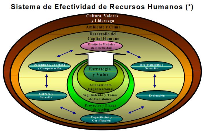 Sistema de efectividad de recursos humanos