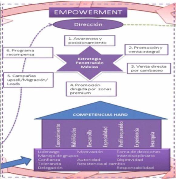 Empowerment y Competencias