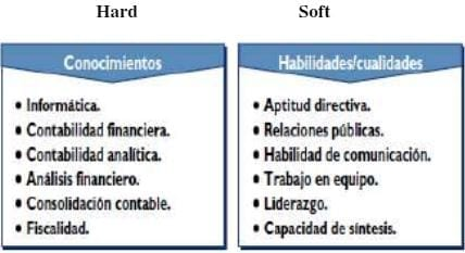 Competencias Hard - Soft