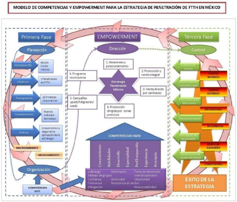Modelo de Competencias y Empowerment