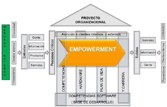 Empowerment basado en competencias