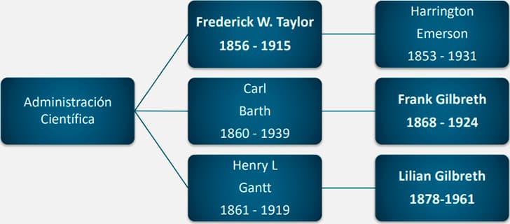 Principales representantes de la Administración Científica, Taylor, Gantt, Emerson, Gilbreth