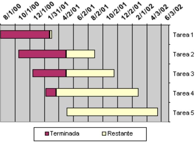 Diagrama de Gantt, ejemplo de herramientas de la administración científica