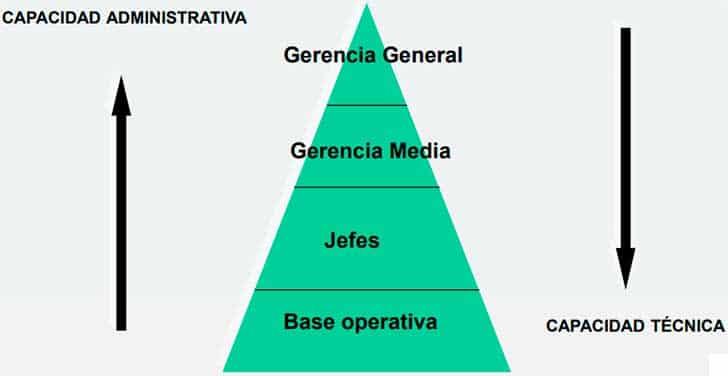 Proporcionalidad de las funciones administrativas en la Teoría Clásica de la Administración