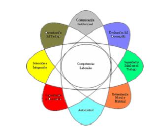 Modelo Sistema de Gestión Integrado del Capital Humano. Fuente: NC 3000: 2007