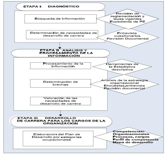 Propuesta de Procedimiento para el desarrollo de carrera de los adiestrados de nivel medio. Fuente: Elaboración propia.