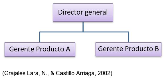 Estructura por Productos