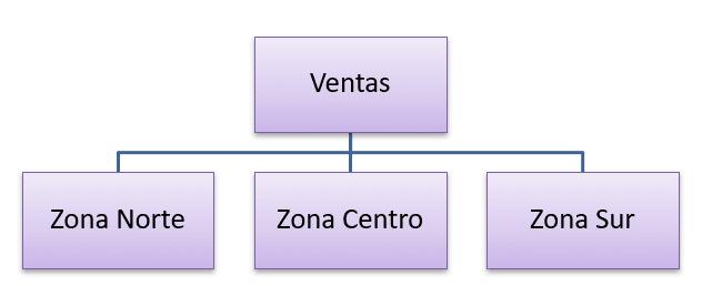 Estructura por Zonas Geográficas