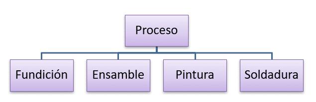 Organización por procesos y equipos