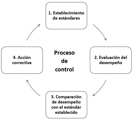 Proceso de control como función del proceso administrativo