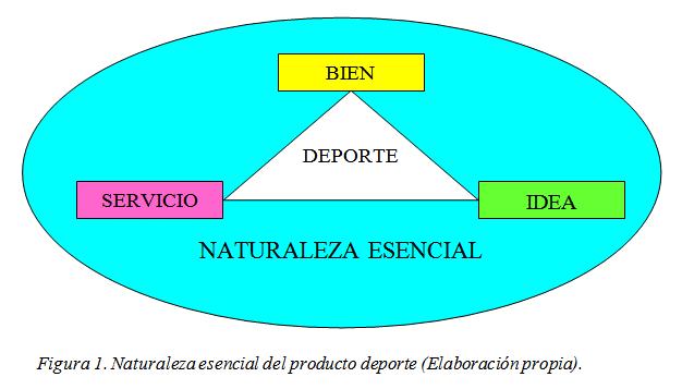 Naturaleza esencial del producto deporte
