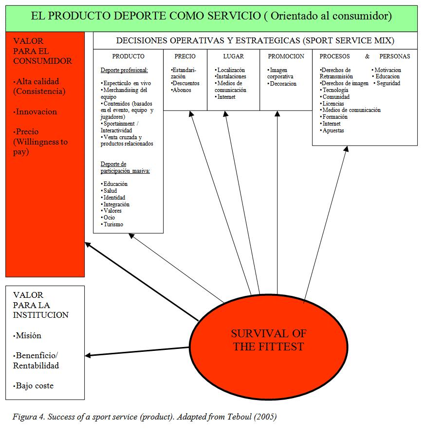 El producto deporte como servicio (orientado al consumidor)