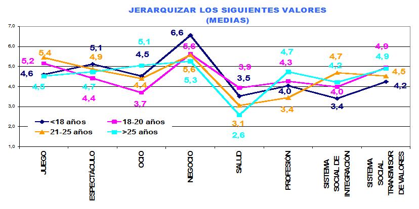 Jaraquización de valores / Edad - Deportistas de alto rendimiento