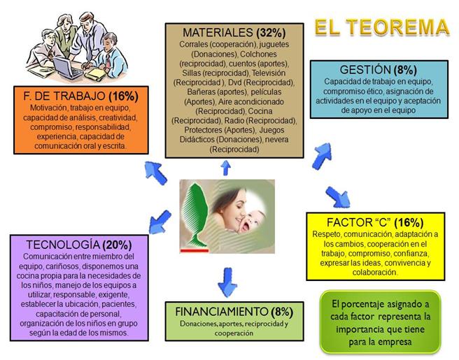 Teorema del Grupo Solidario