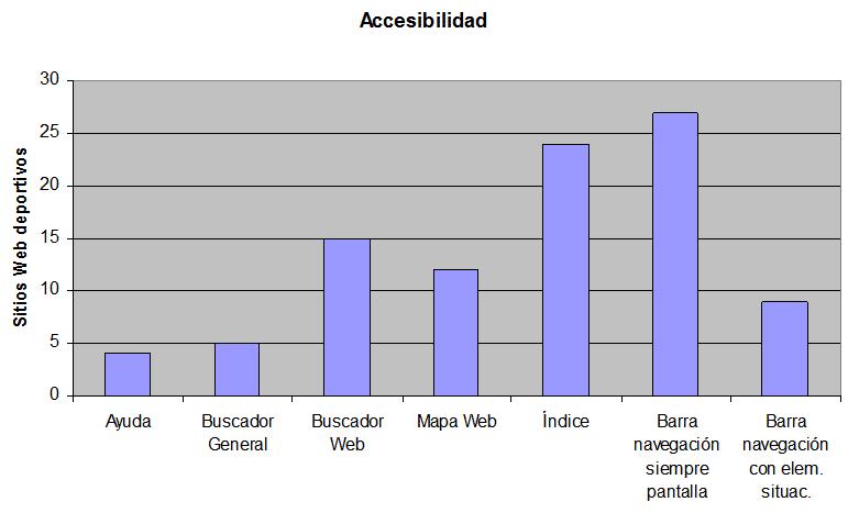 Accesibilidad - Un modelo funcional de internet para las organizaciones deportivas