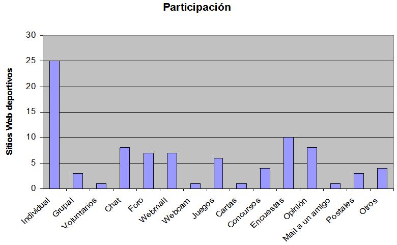 Participación - Un modelo funcional de internet para las organizaciones deportivas