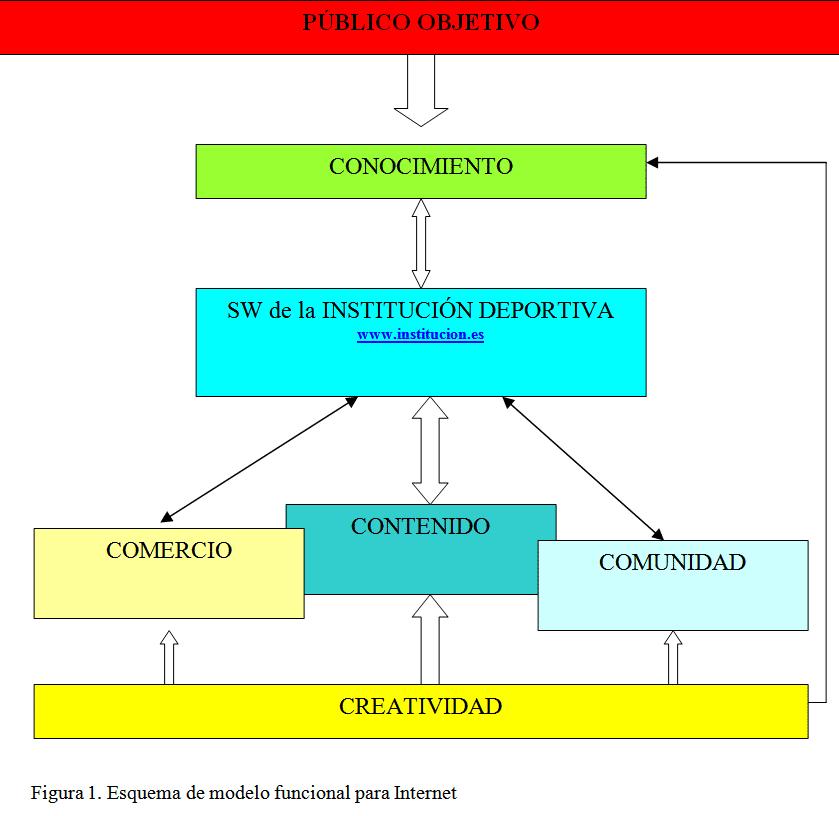 Esquema de modelo funcional para internet - Un modelo funcional de internet para las organizaciones deportivas