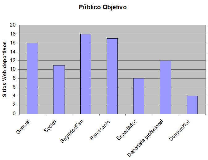 Público Objetivo - Un modelo funcional de internet para las organizaciones deportivas