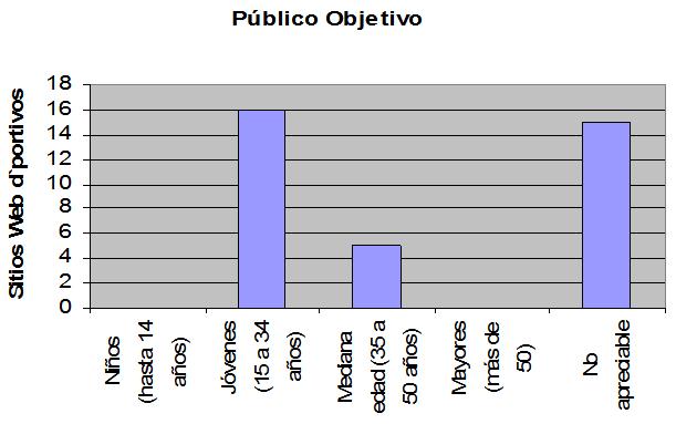 Público Objetivo (Edad) - Un modelo funcional de internet para las organizaciones deportivas