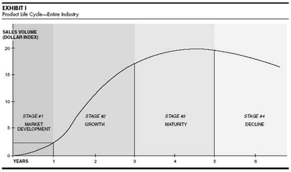 El modelo de Levitt del ciclo de vida del producto