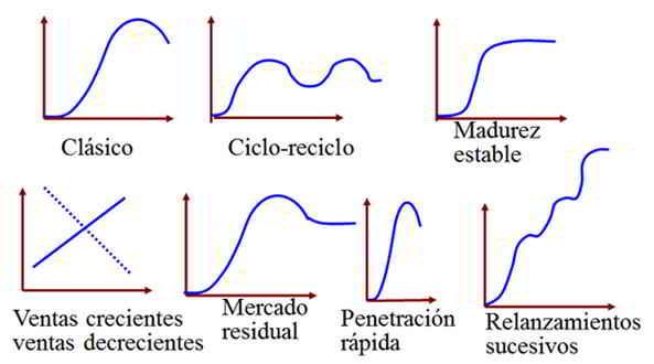 Modelos de ciclo de vida del producto