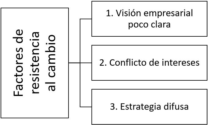 Factores de resistencia al cambio - Administración del cambio