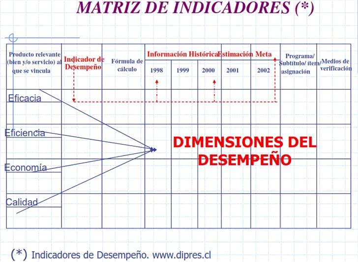 Matriz para la construcción de indicadores de desempeño (gestión)