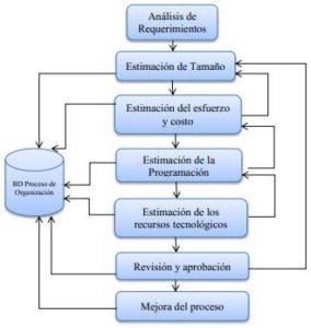 Actividades de la estimación de proyectos software