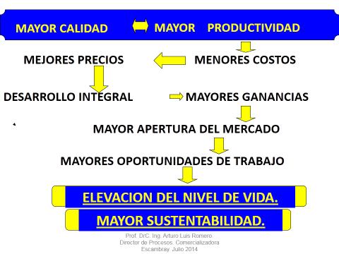 La calidad como soporte del crecimiento económico y la sustentabilidad.