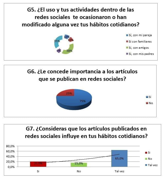 LA INFLUENCIA DE LOS ARTÍCULOS PUBLICADOS EN REDES SOCIALES